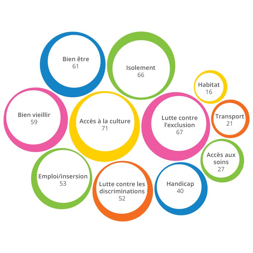 Champs d'action des centres sociaux